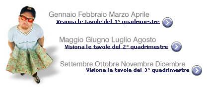 Marina di anzio club official web site - Tavole maree castiglione della pescaia ...